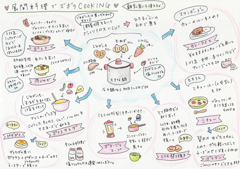 展開料理の簡単レシピ